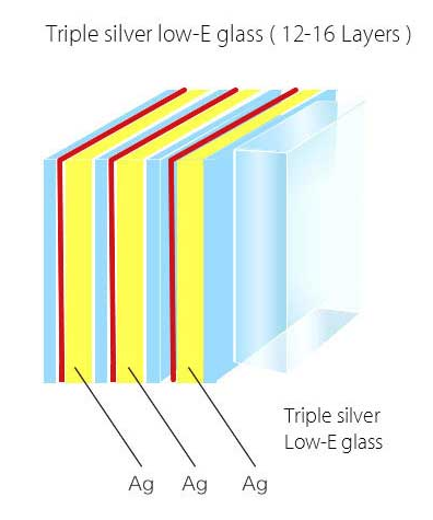 What is Low E Glass?